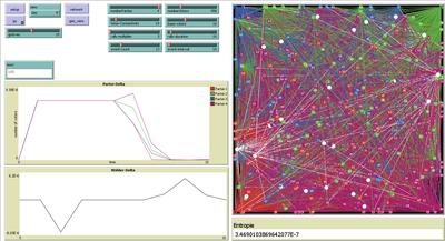 Netlogo Screenshot der Implementation. Hier ist der Verlauf der dynamischen Wählerbeeinflussung visualisiert. Dabei wird der Kommunikationsgraph sowie ein Emergenzwert (abgeleitet aus der Abnahme von Entropie) angezeigt.